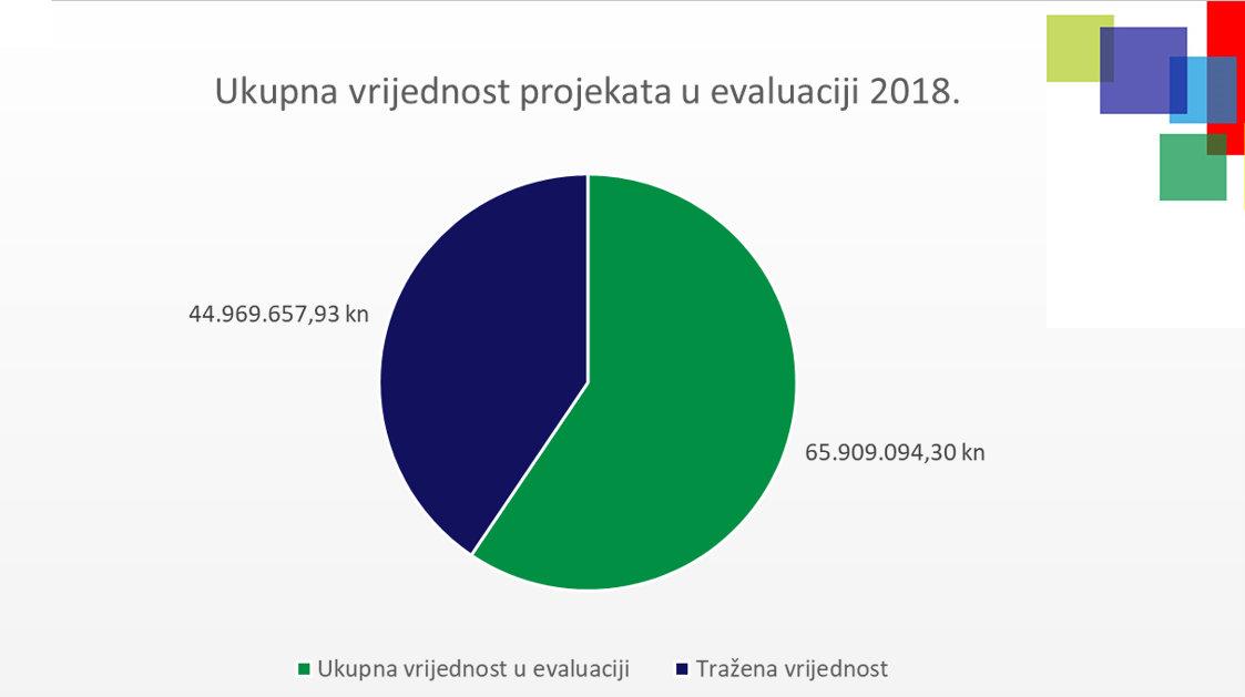 Ukupna vrijednost EU projekata Grada Bjelovara u evaluaciji 2018. godine